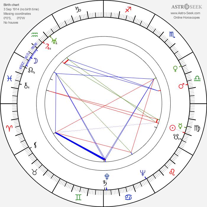 Ivan Pereverzev - Astrology Natal Birth Chart