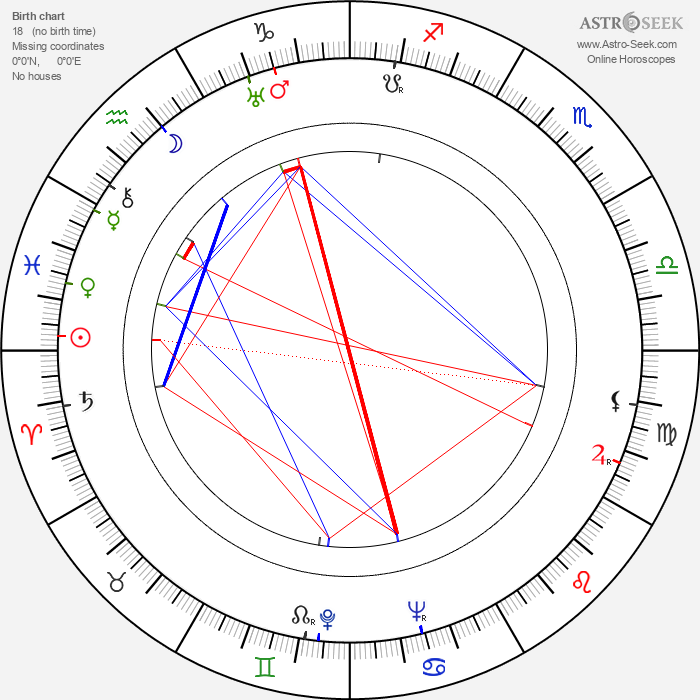 Ivan Putilin - Astrology Natal Birth Chart