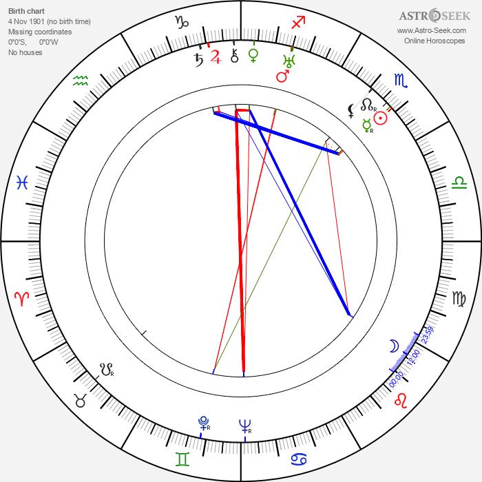 Ivan Pyryev - Astrology Natal Birth Chart