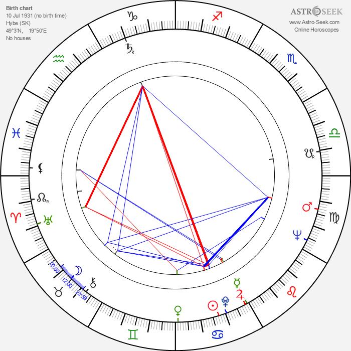 Ivan Rajniak - Astrology Natal Birth Chart