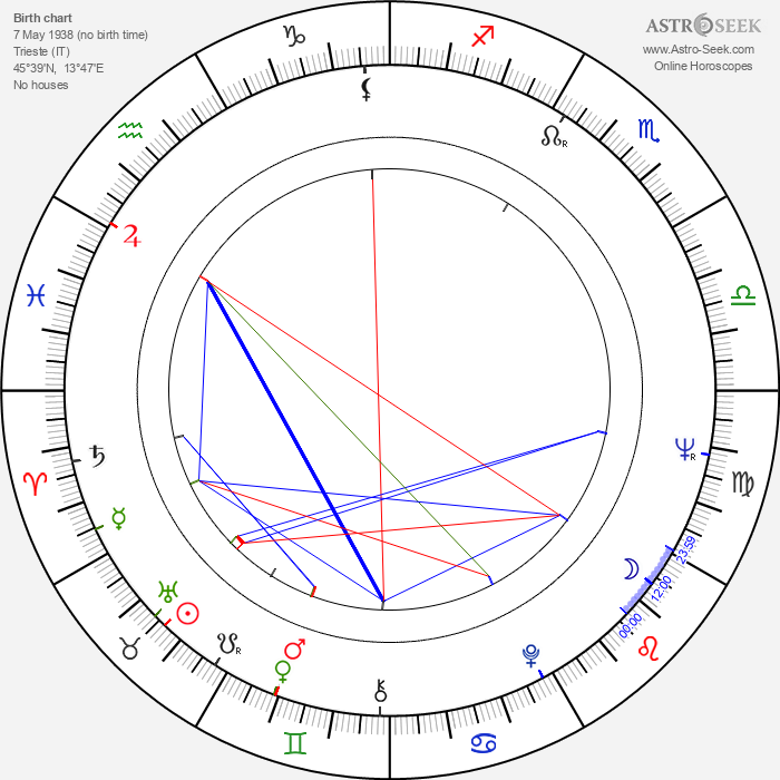 Ivan Rassimov - Astrology Natal Birth Chart
