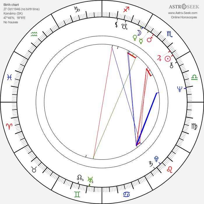 Ivan Reitman - Astrology Natal Birth Chart