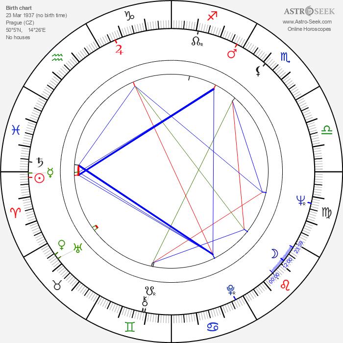Ivan Renč - Astrology Natal Birth Chart