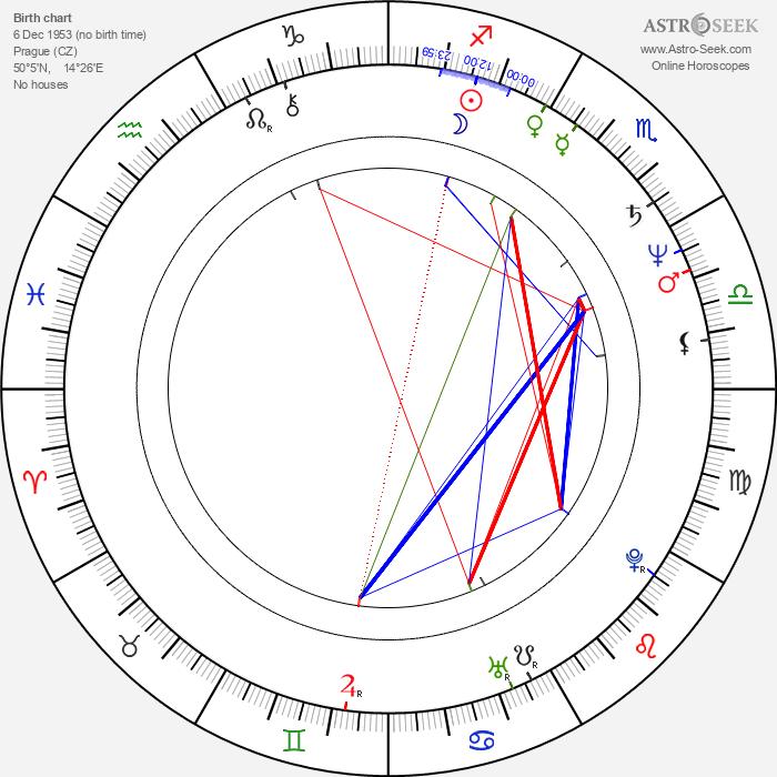 Ivan Richter - Astrology Natal Birth Chart