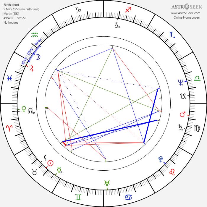 Ivan Romančík Sr. - Astrology Natal Birth Chart