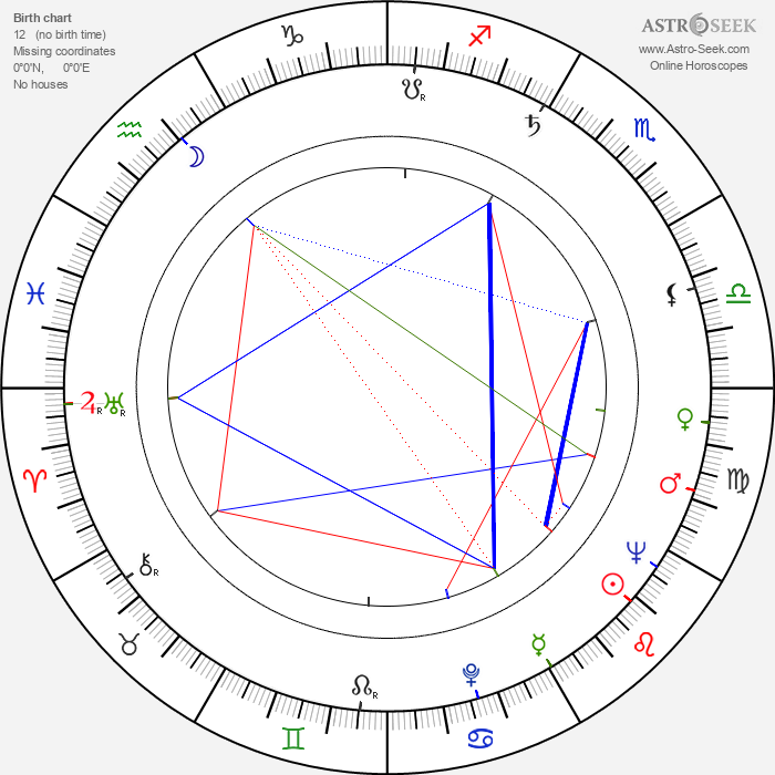 Ivan Růžička - Astrology Natal Birth Chart