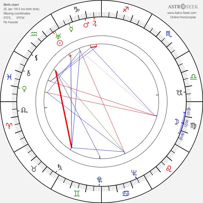 Ivan Ryzhov - Astrology Natal Birth Chart