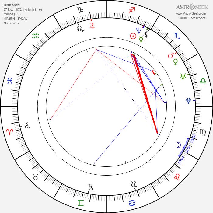 Iván Sáinz-Pardo - Astrology Natal Birth Chart