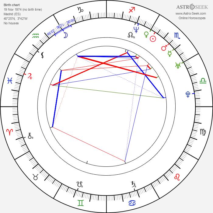 Iván Sánchez - Astrology Natal Birth Chart