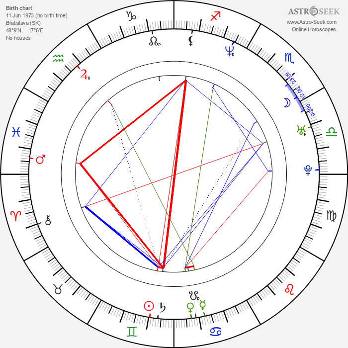 Ivan Šándor - Astrology Natal Birth Chart