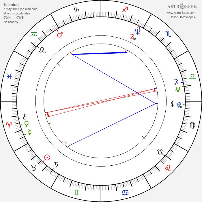 Ivan Sergei - Astrology Natal Birth Chart