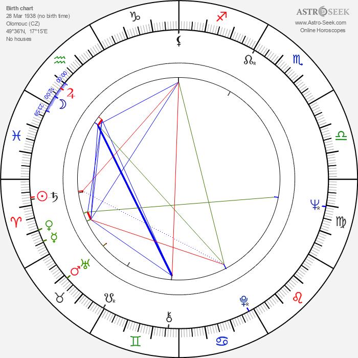 Ivan Šlapeta - Astrology Natal Birth Chart