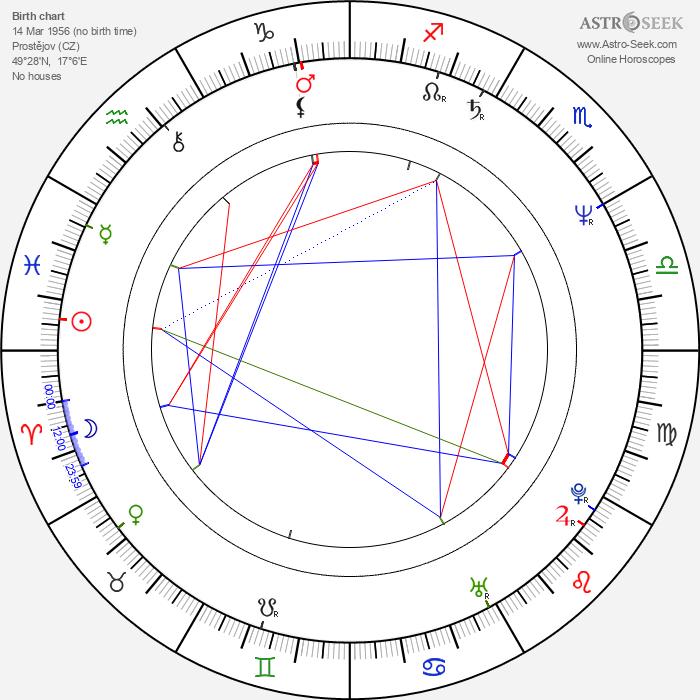 Ivan Stříteský - Astrology Natal Birth Chart