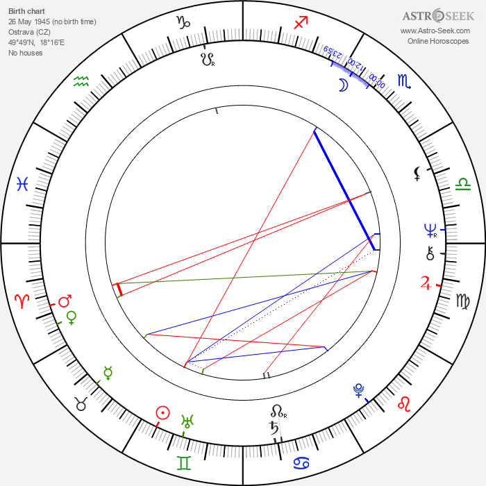 Ivan Touška - Astrology Natal Birth Chart