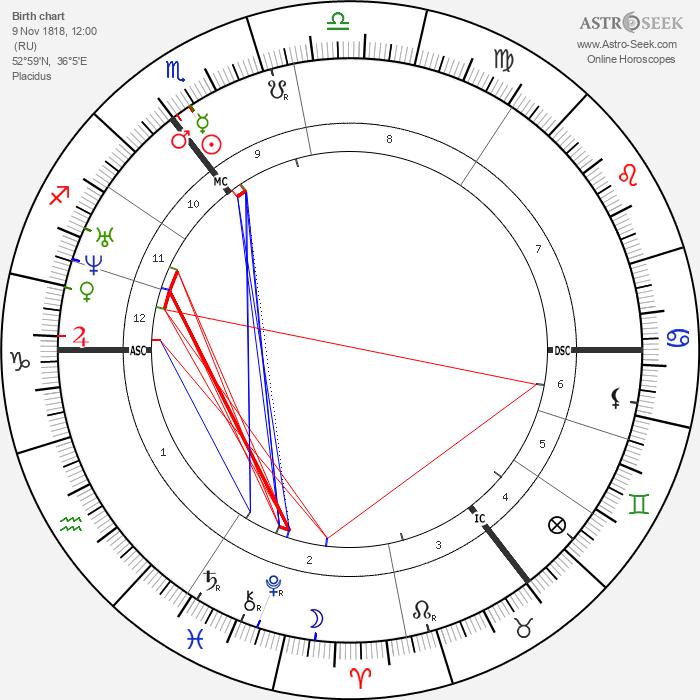 Ivan Turgenev - Astrology Natal Birth Chart