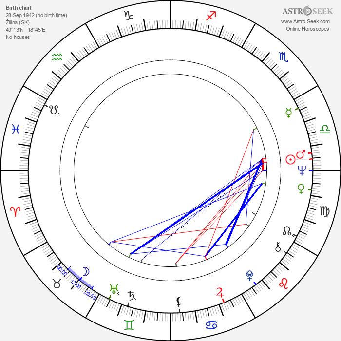 Ivan Vojnár - Astrology Natal Birth Chart
