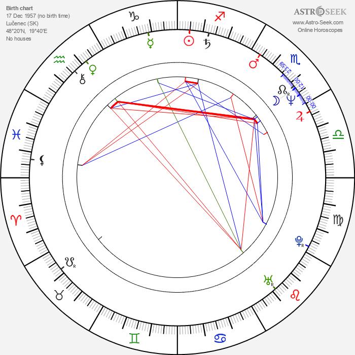 Ivan Vojtek - Astrology Natal Birth Chart