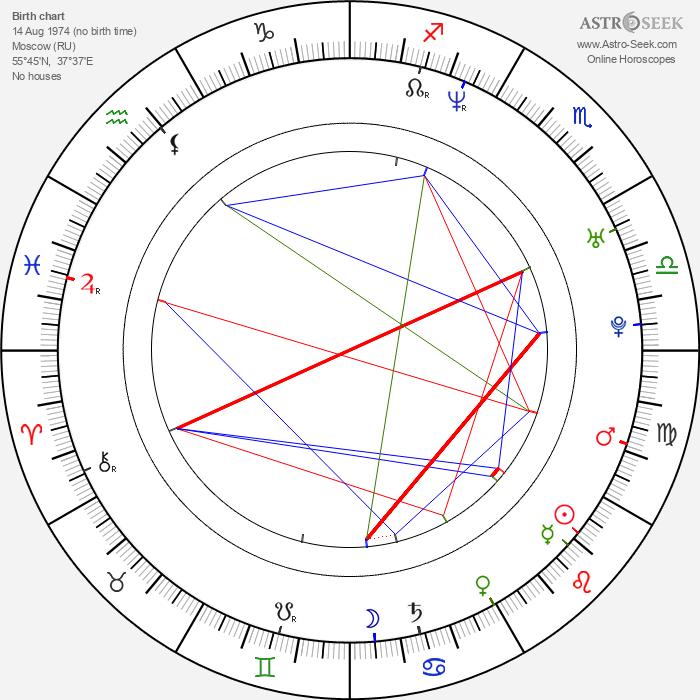 Ivan Volkov - Astrology Natal Birth Chart