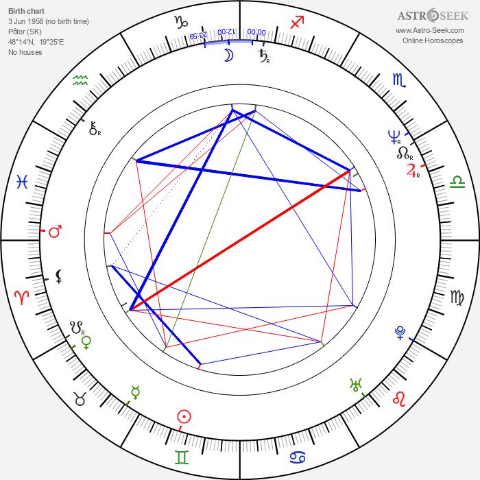Ivan Vredík Sr. - Astrology Natal Birth Chart