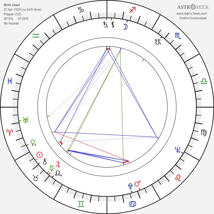 Ivan Vyskočil - Astrology Natal Birth Chart