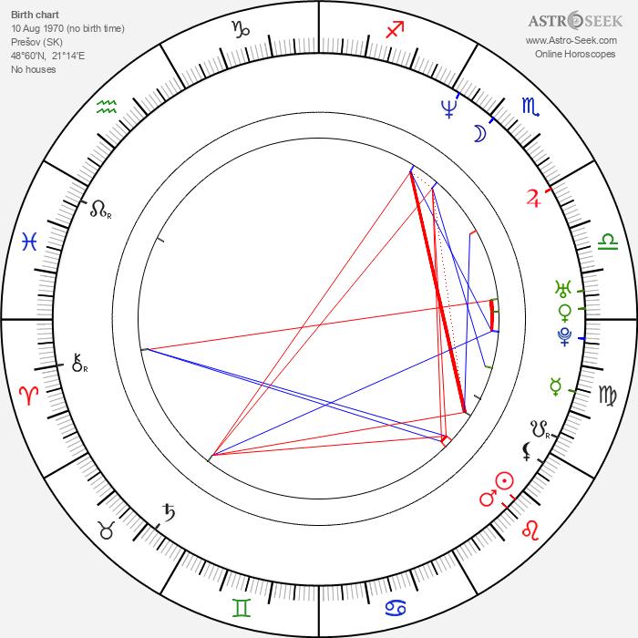 Ivana Christová - Astrology Natal Birth Chart