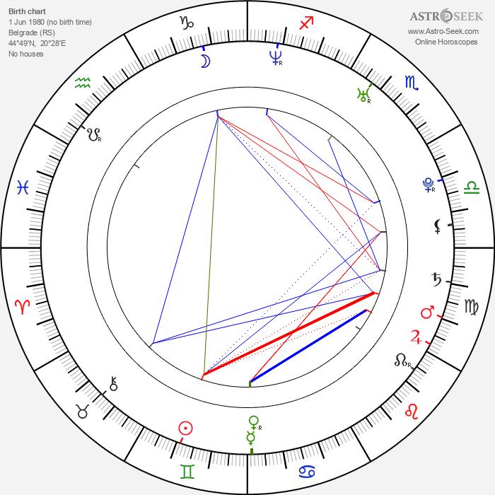 Ivana Jovanovic - Astrology Natal Birth Chart