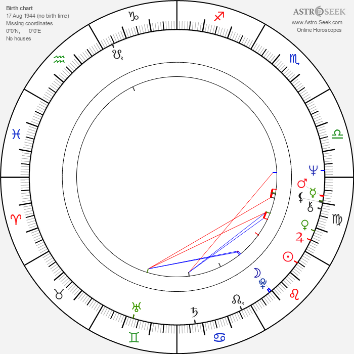 Ivana Karbanová - Astrology Natal Birth Chart