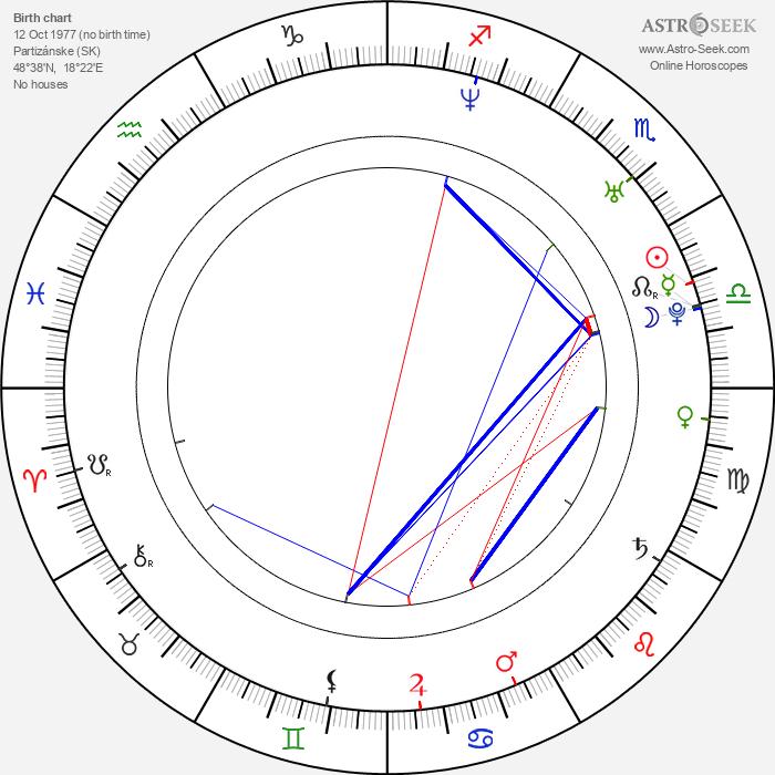 Ivana Laučíková - Astrology Natal Birth Chart