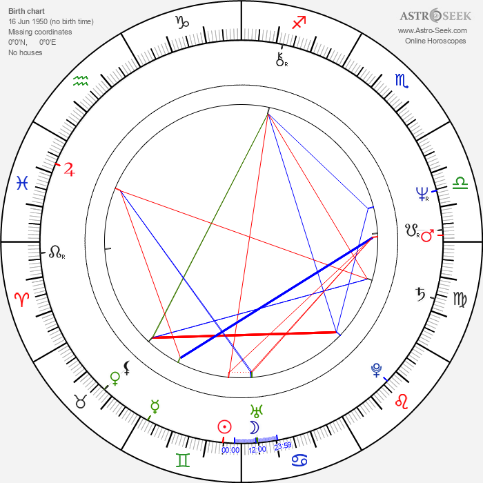 Ivana Levá - Astrology Natal Birth Chart