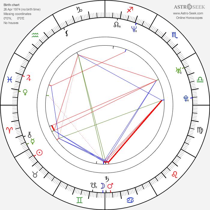 Ivana Milicevic - Astrology Natal Birth Chart