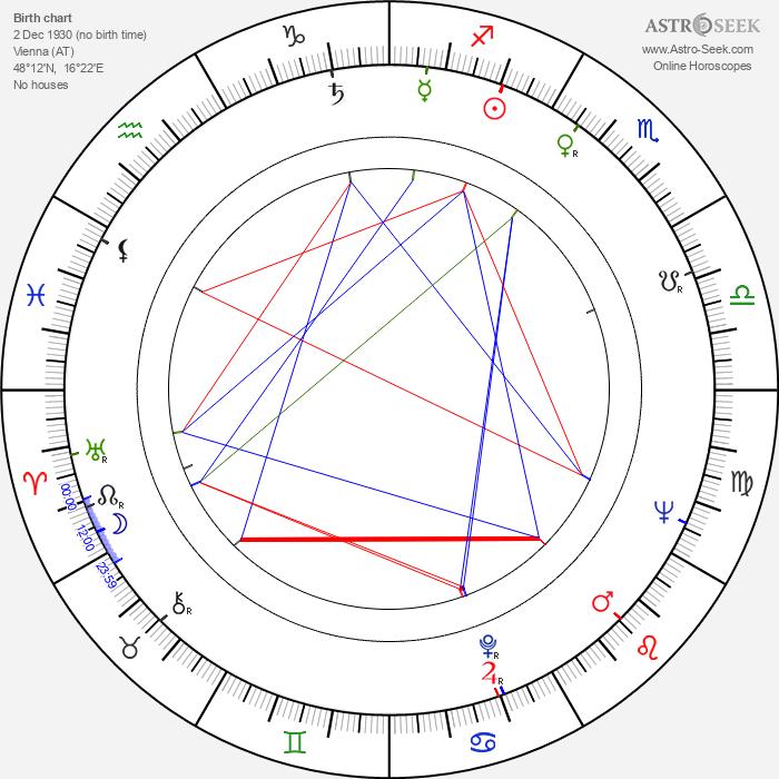 Ivana Mixová - Astrology Natal Birth Chart