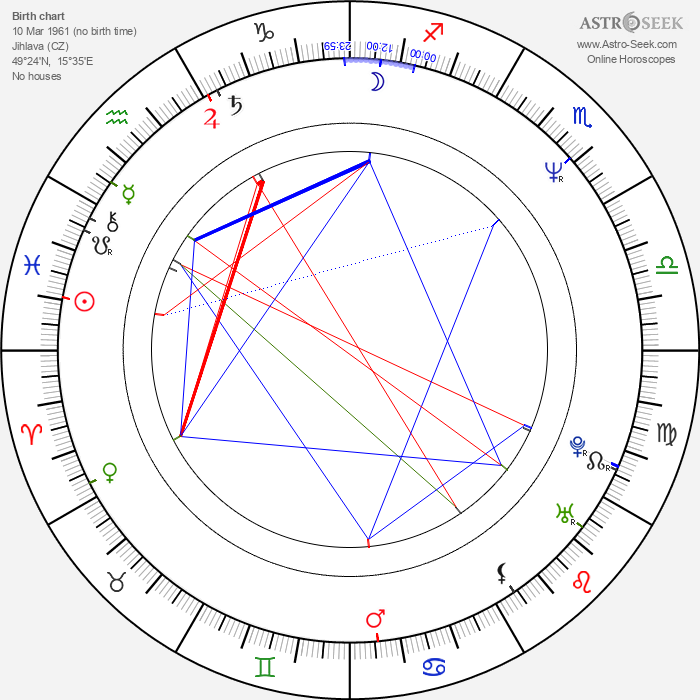 Ivana Nováčková - Astrology Natal Birth Chart