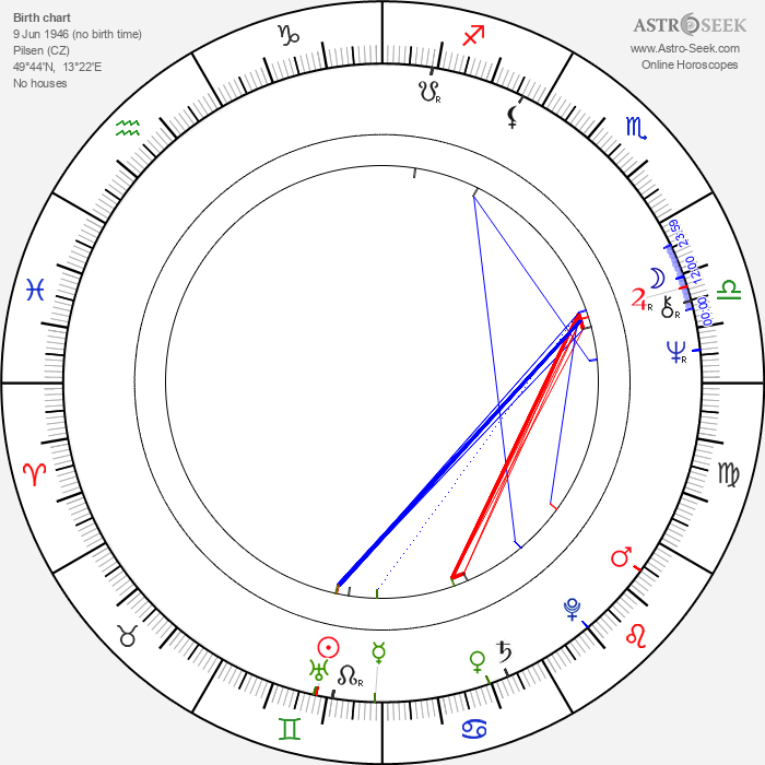 Ivana Pavlová - Astrology Natal Birth Chart