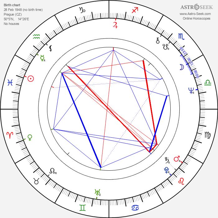 Ivana Striničová - Astrology Natal Birth Chart
