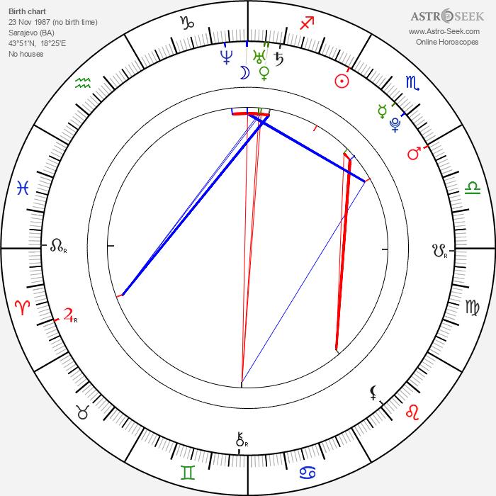 Ivana Vitomir - Astrology Natal Birth Chart