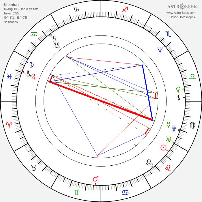 Ivana Wojtylová - Astrology Natal Birth Chart