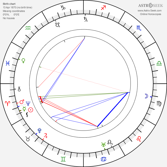 Ivane Perestiani - Astrology Natal Birth Chart