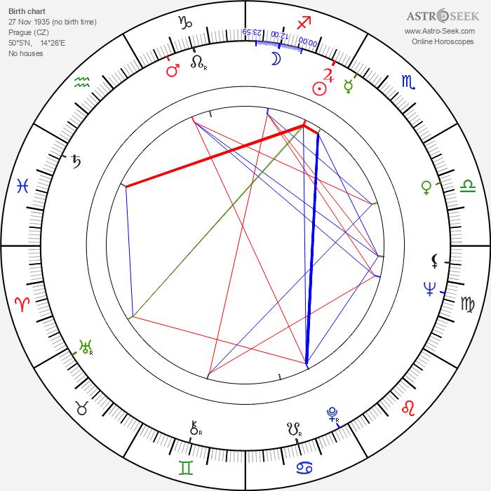 Ivanka Devátá - Astrology Natal Birth Chart
