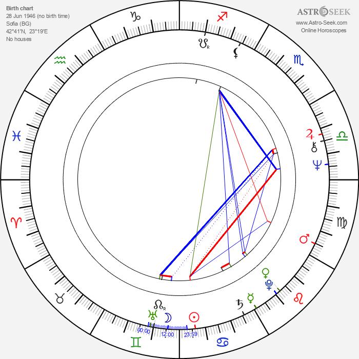 Ivanka Grybcheva - Astrology Natal Birth Chart