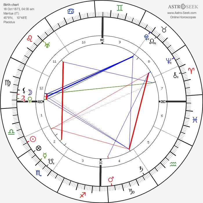 Ivanoe Bonomi - Astrology Natal Birth Chart