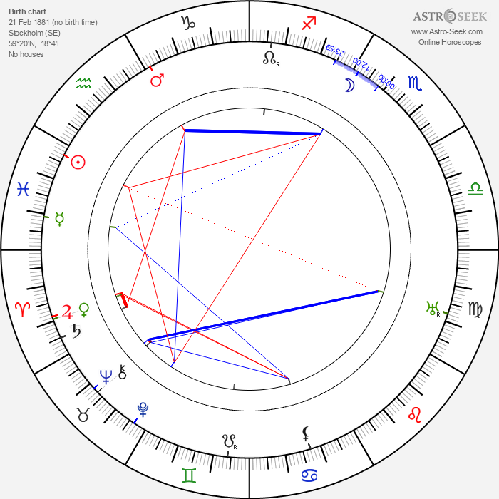 Ivar Kåge - Astrology Natal Birth Chart