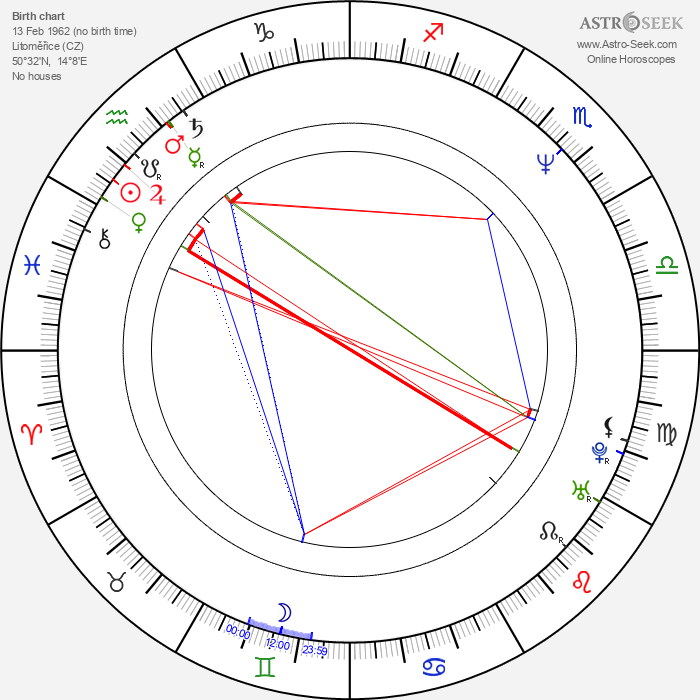 Iveta Dušková - Astrology Natal Birth Chart