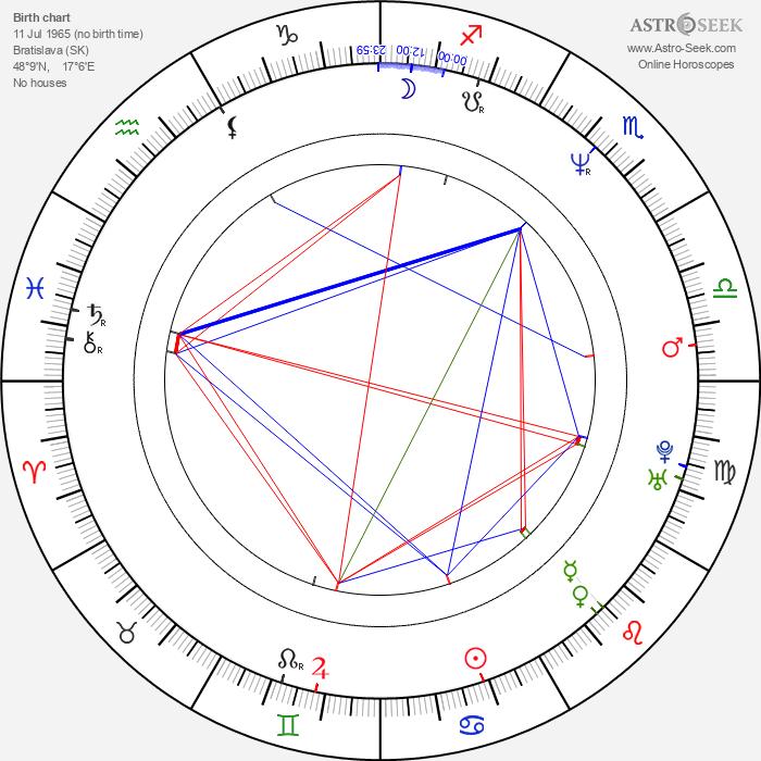 Iveta Malachovská - Astrology Natal Birth Chart