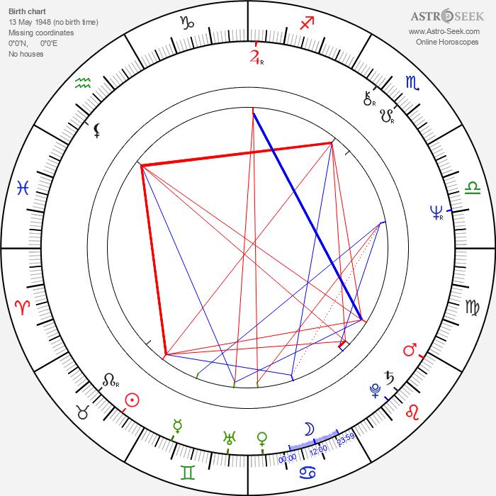 Ivica Matič - Astrology Natal Birth Chart