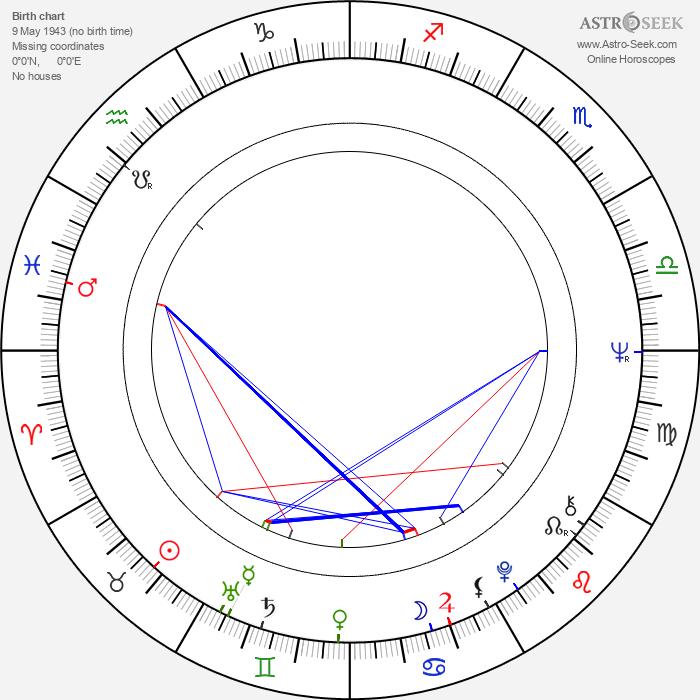 Ivica Ozábalová - Astrology Natal Birth Chart