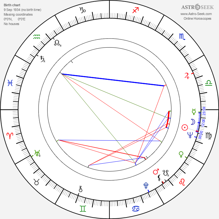 Ivica Pajer - Astrology Natal Birth Chart