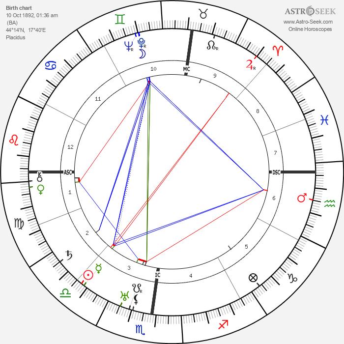 Ivo Andric - Astrology Natal Birth Chart