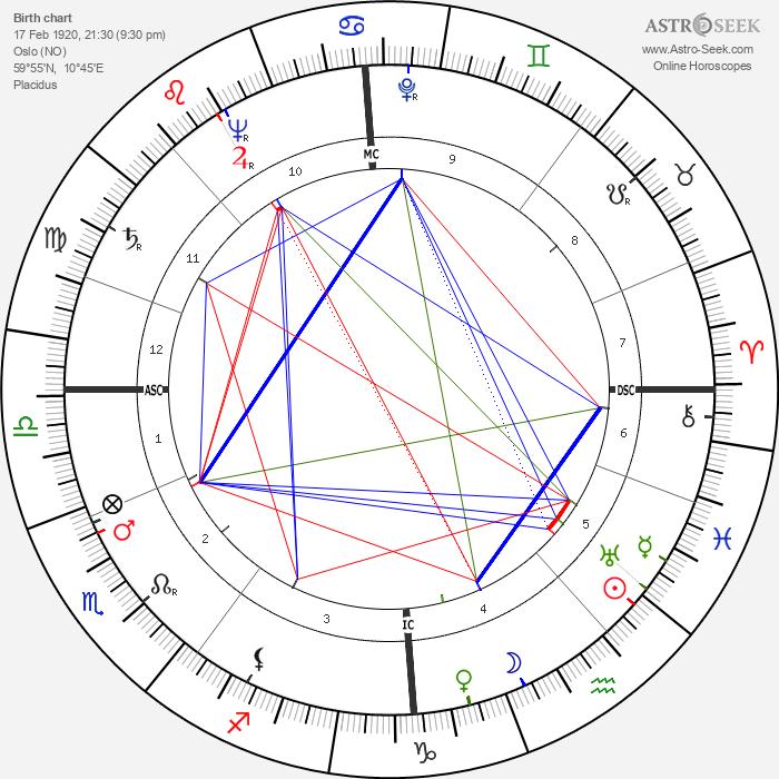 Ivo Caprino - Astrology Natal Birth Chart