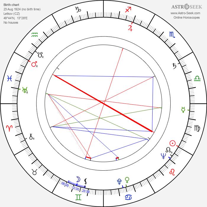 Ivo Fischer - Astrology Natal Birth Chart