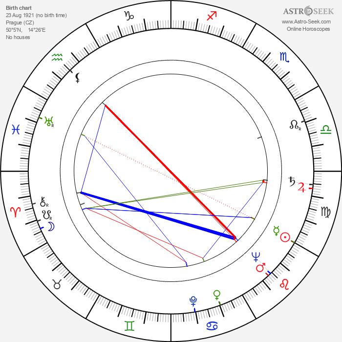 Ivo Gübel - Astrology Natal Birth Chart